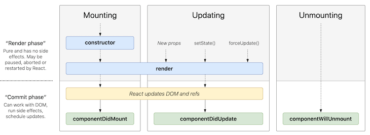 A diagram of React's most common lifecycle methods